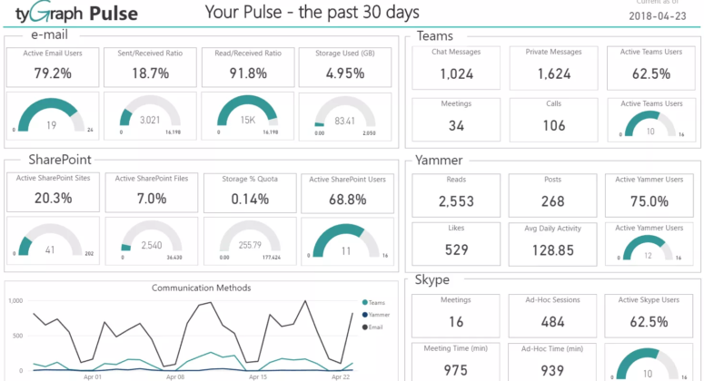 tableau-bord-tygraph-pulse-office-365