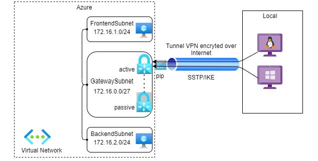 Point à site VPN