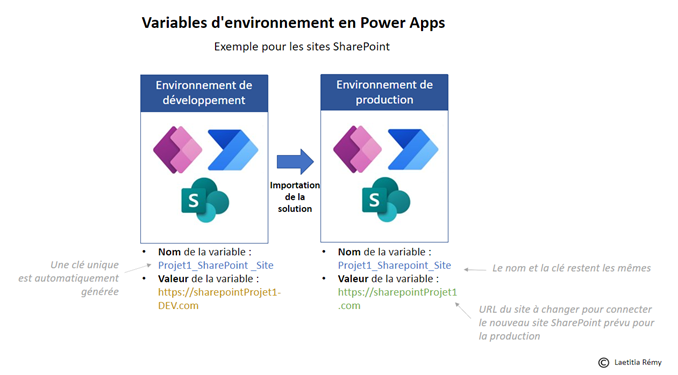 Variables d'environnement en Power Apps
